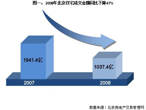 2008年北京住宅成交量腰斩