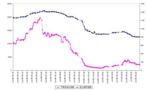 从钢价波动中认识目前经济态势