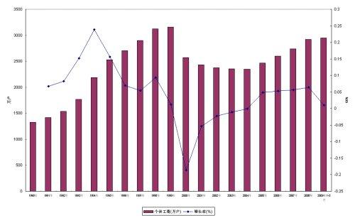 每次经济调整都是对发展民营经济态度的再次考验