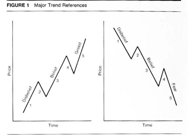 没有做空机制的股票市场只能诱使专家们忽悠大众买入股票