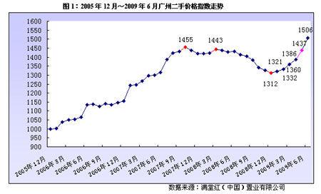 赵晓:2010年将为2009年埋单