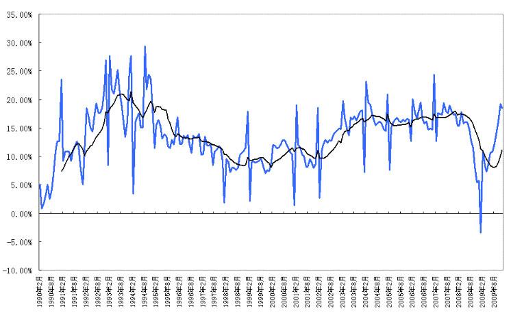 经济增长疑似过热