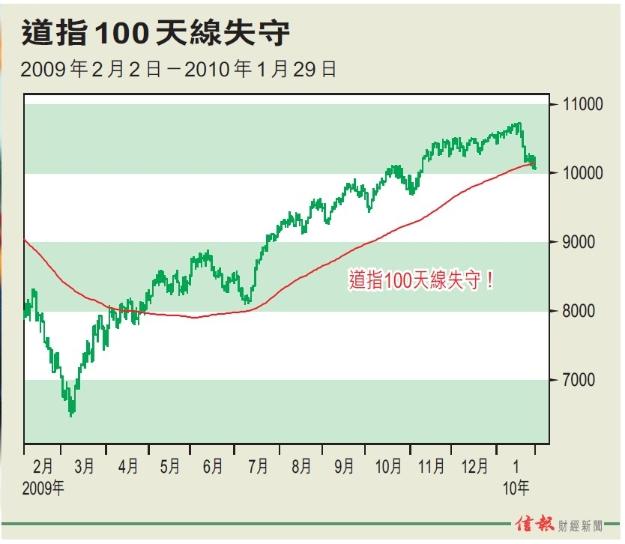 小心美国股市改变方向