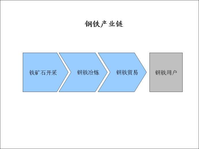 企业分析的另一个角度——产业链分析