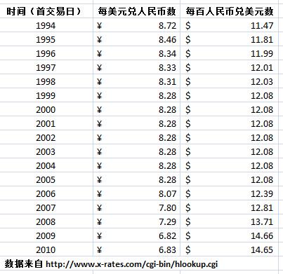 人为压低人民币汇率是贱卖中国
