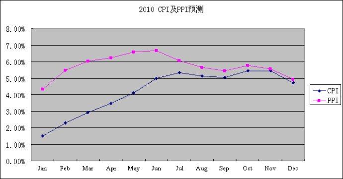 2010年2月CPI及PPI预测