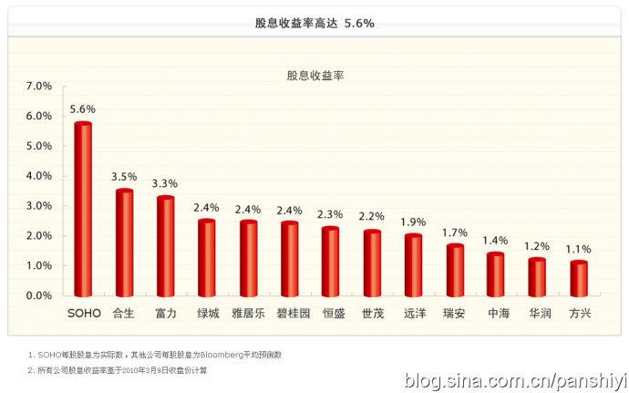 未来几年上海是我们的发展重点