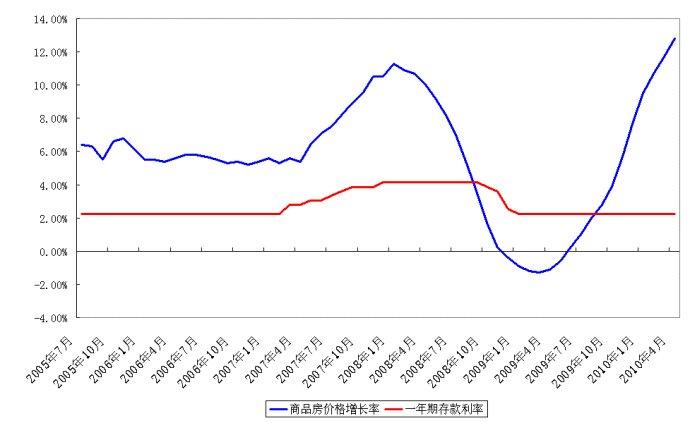 利率周期与房价趋势