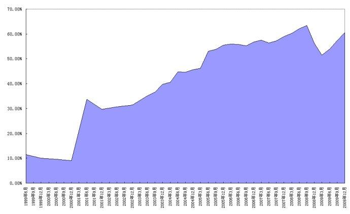 短期外债比例上升过快