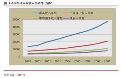 房地产周期与经济周期