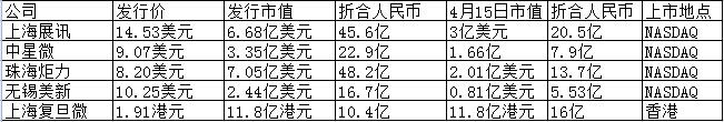 """""""IC第一股""""国民技术股价能否破百?"""