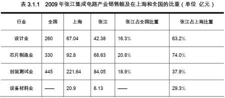 张江如何应对本土微电子产业升级?