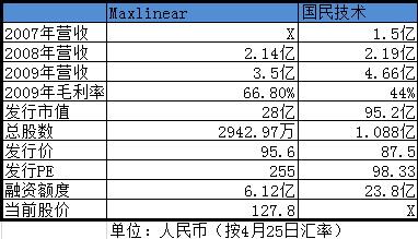 相对NASDAQ的Maxlinear,国民技术股价并不高