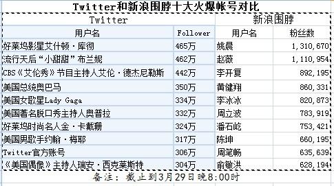 Twitter和新浪微博Top10帐号对比分析