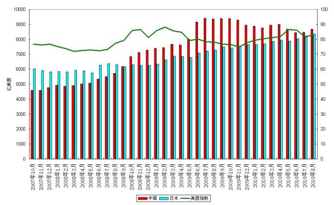 外储投资短期化倾向显现
