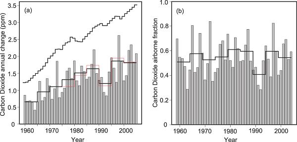 二氧化碳含量标准_目前二氧化碳含量_二氧化碳含量单位