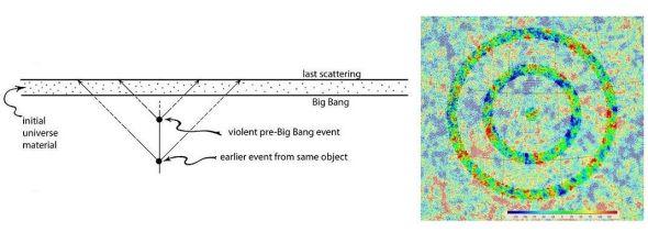 新发现可窥视宇宙大爆炸之前情景
