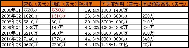 揭秘财报:展讯击退联发科第一波攻势