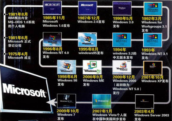决战云端——微软的创新大考