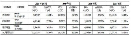 财报分析:企业邮箱难支撑263网络35互联增长