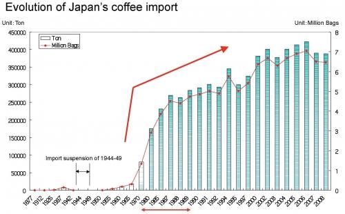 中国咖啡市场的临界点