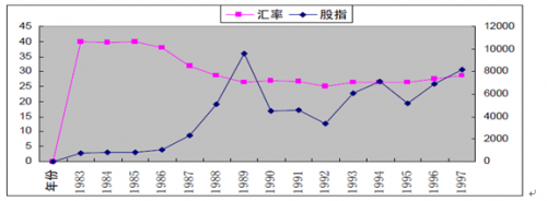 人民币升值、通胀预期与中国股市走向(下)