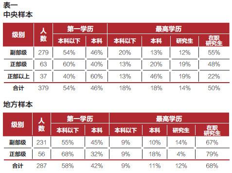 中国官员学历分析