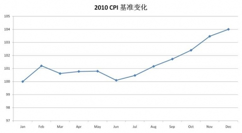 年内通胀高点在几月?