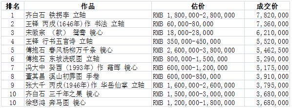 [全球艺术品市场监测周报第144期]嘉德四季第25期拍卖会6.4亿完美收官