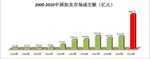 """AMRC""""2010艺术品拍卖市场数据""""全新发布"""