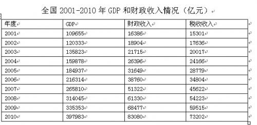 中国财政超收漫谈
