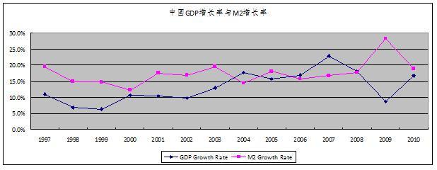 中国经济增长的真相(1)