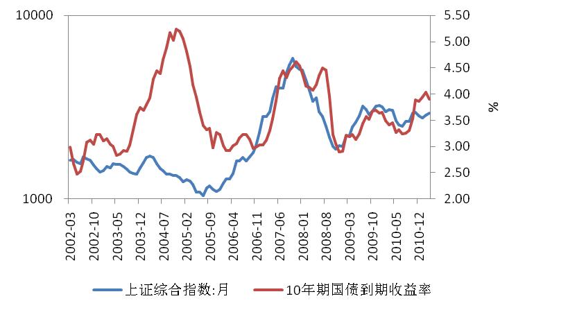中国股市和债市上演对立行情