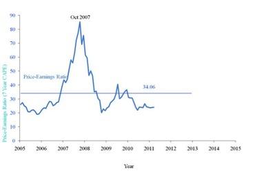 3月A股估值与长期回报预测