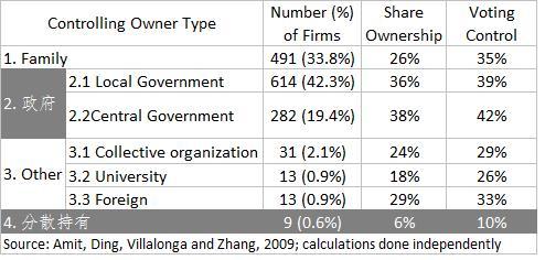 中国治理的核心
