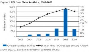 中国在非洲投资企业的社会责任:欧盟与中国发展政策合作的机遇