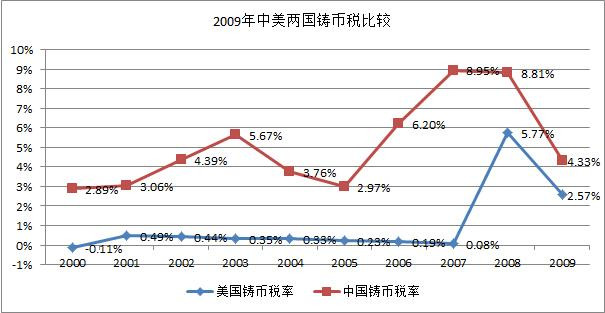 中国铸币税世界第一(补充新图表)