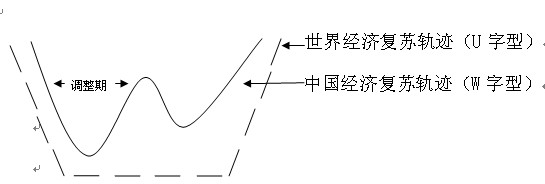 """再论中国的""""W型""""复苏轨迹"""