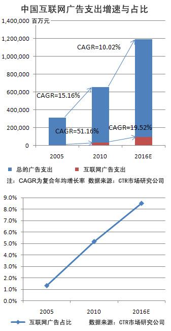 中国互联网:从广告看泡沫