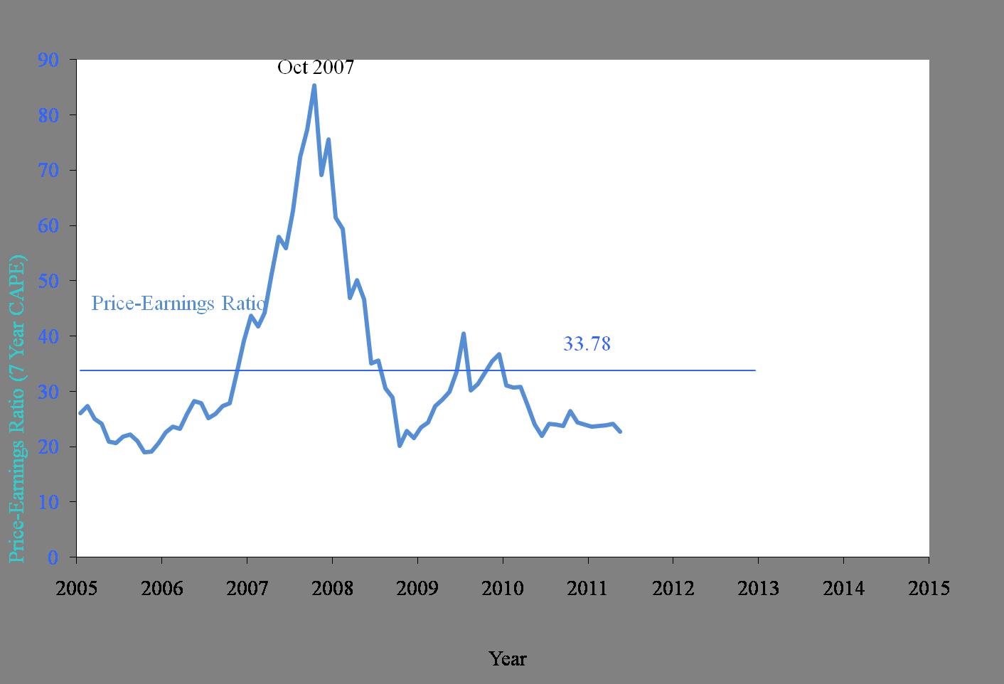 5月A股估值与长期回报预测