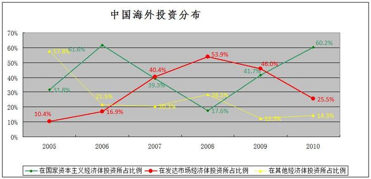 中国海外投资的新趋势