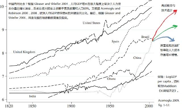 为什么中国人均gdp未来的增长取决于政治体制改革?