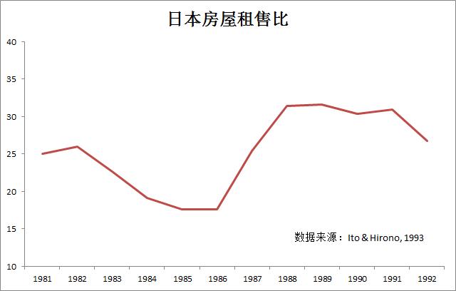 """与北上广相比美国和东京住房的""""价格-租金""""比率 房地产低迷与出国高潮之间有一些关系"""