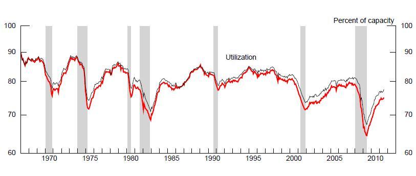美国经济会否二次探底?