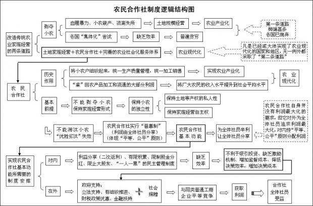 农民合作社的制度逻辑和制度要求(3)