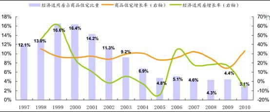 从数量导向到质量导向(2011保障房建设的回顾与前瞻)
