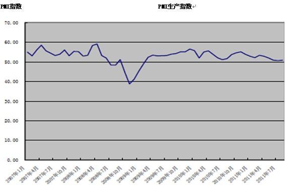 政策紧缩基调未变,三季度经济增速将温和放缓——8月PMI数据点评