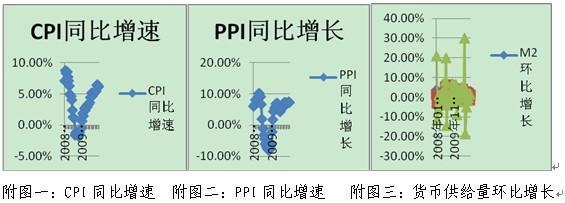 CPI、PPI八月指数触发A股动荡