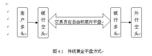 中资银行商品交易业务发展行动路线——中资商业银行大宗商品交易业务发展路径(三)