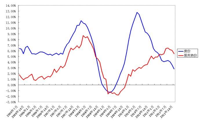 2012年展望(4):地产喘息之年